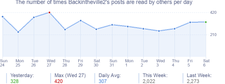 How many times Backintheville2's posts are read daily