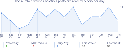 How many times balatro's posts are read daily