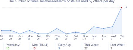 How many times TallahasseeMan's posts are read daily