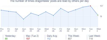 How many times dragontales's posts are read daily