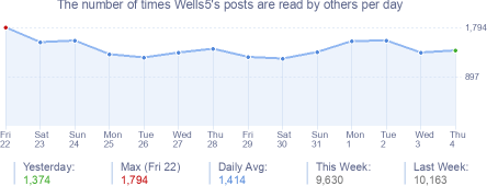 How many times Wells5's posts are read daily