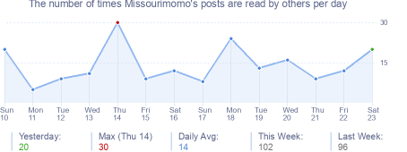 How many times Missourimomo's posts are read daily