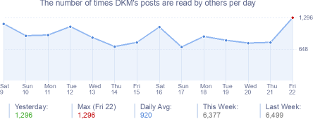 How many times DKM's posts are read daily