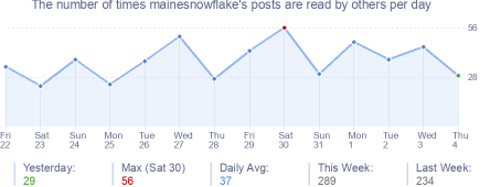 How many times mainesnowflake's posts are read daily