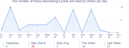 How many times maconking's posts are read daily