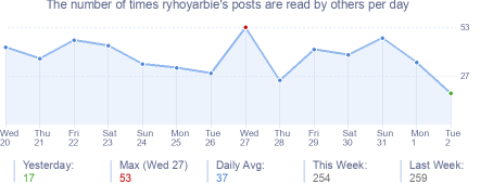 How many times ryhoyarbie's posts are read daily