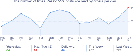 How many times Razz2525's posts are read daily