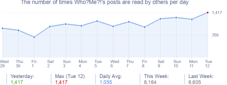 How many times Who?Me?!'s posts are read daily