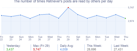 How many times Retriever's posts are read daily