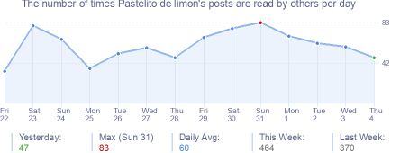 How many times Pastelito de limon's posts are read daily