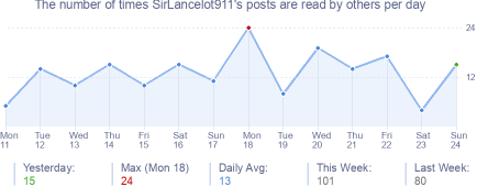 How many times SirLancelot911's posts are read daily