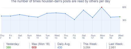 How many times houstan-dan's posts are read daily