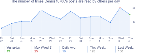 How many times Dennis18708's posts are read daily