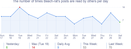 How many times Beach-rat's posts are read daily