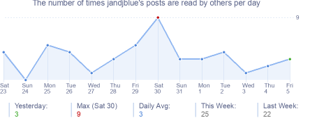 How many times jandjblue's posts are read daily