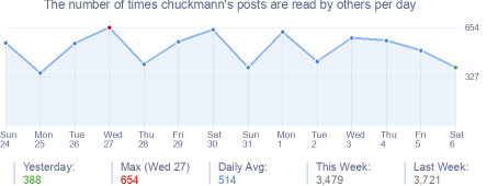 How many times chuckmann's posts are read daily