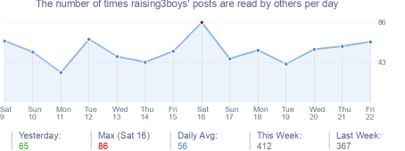 How many times raising3boys's posts are read daily
