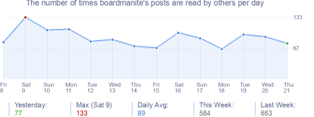 How many times boardmanite's posts are read daily