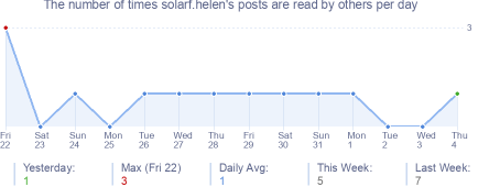 How many times solarf.helen's posts are read daily