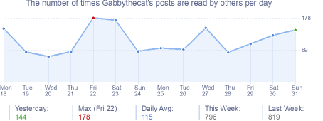 How many times Gabbythecat's posts are read daily