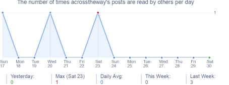 How many times acrosstheway's posts are read daily