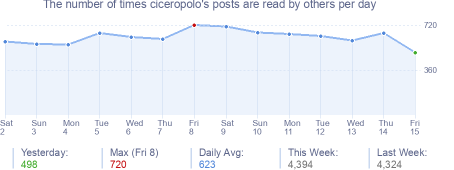 How many times ciceropolo's posts are read daily