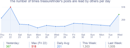 How many times treasurefinder's posts are read daily