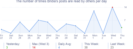 How many times Bridia's posts are read daily