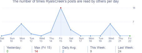 How many times RyalsCreek's posts are read daily
