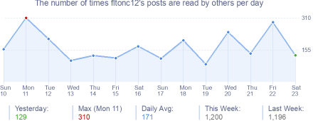 How many times fltonc12's posts are read daily