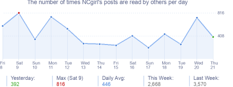 How many times NCgirl's posts are read daily
