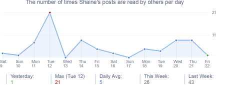 How many times Shaine's posts are read daily