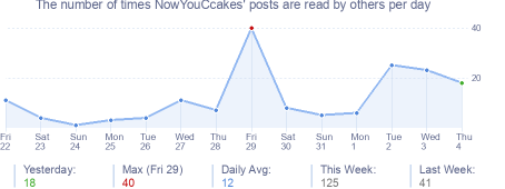 How many times NowYouCcakes's posts are read daily