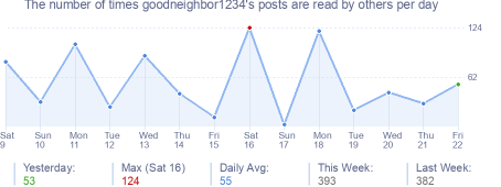 How many times goodneighbor1234's posts are read daily