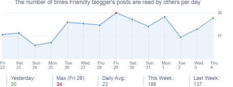How many times Friendly blogger's posts are read daily