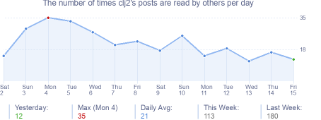 How many times clj2's posts are read daily