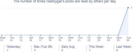 How many times Gabbygail's posts are read daily