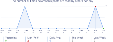 How many times bewmson's posts are read daily