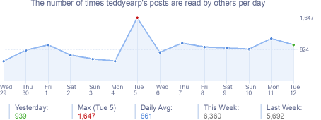How many times teddyearp's posts are read daily