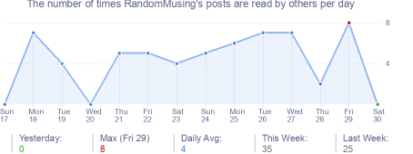 How many times RandomMusing's posts are read daily
