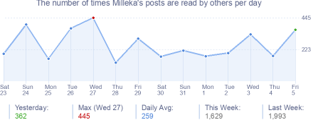How many times Milleka's posts are read daily