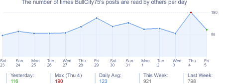 How many times BullCity75's posts are read daily