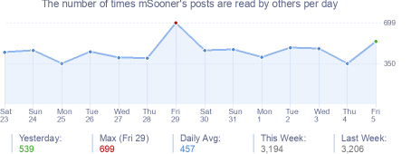How many times mSooner's posts are read daily