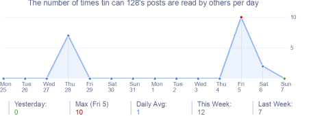 How many times tin can 128's posts are read daily