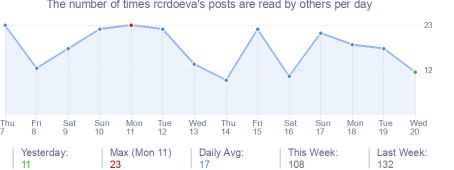 How many times rcrdoeva's posts are read daily
