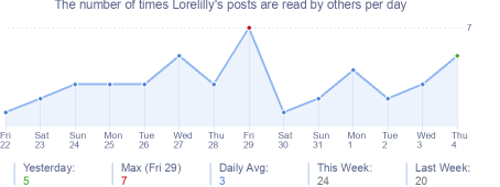 How many times Lorelilly's posts are read daily
