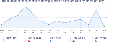 How many times homeless unemployment's posts are read daily