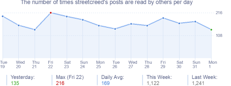 How many times streetcreed's posts are read daily