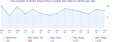 How many times mayorofnyc's posts are read daily