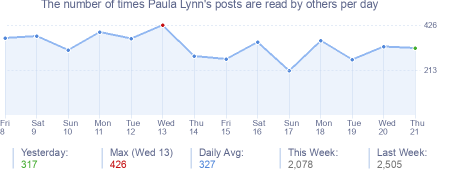How many times Paula Lynn's posts are read daily